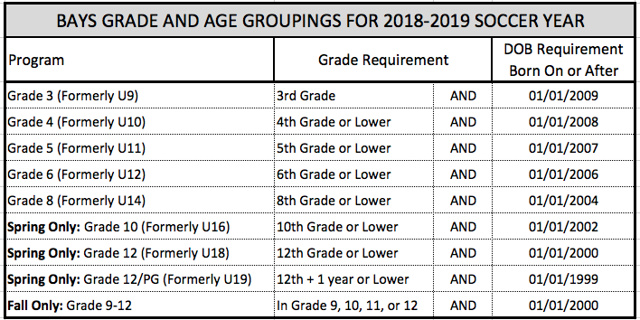 BAYS_Age_Grade_Groupings.png